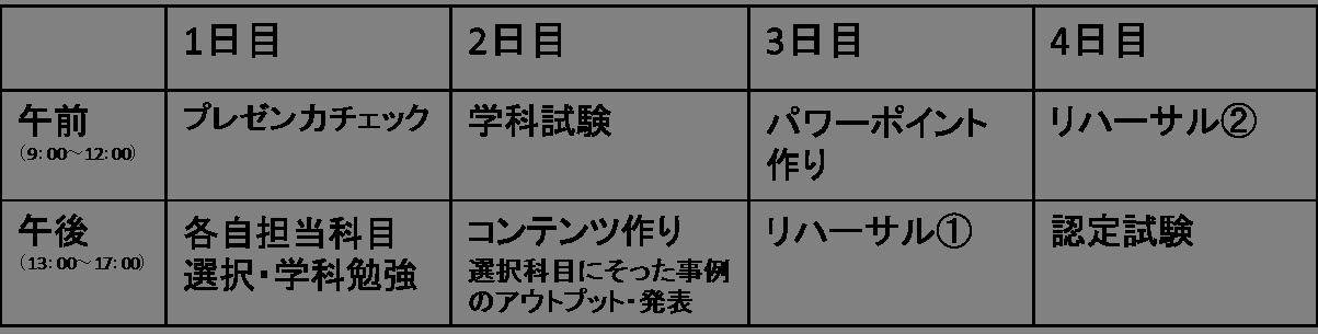 準1級カリキュラム